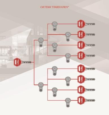 Система основного ключа